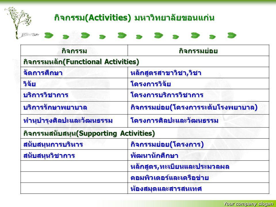 Your company slogan กิจกรรม(Activities) มหาวิทยาลัยขอนแก่น กิจกรรมกิจกรรมย่อย กิจกรรมหลัก(Functional Activities) จัดการศึกษาหลักสูตรสาขาวิชา,วิชา วิจั