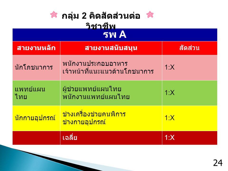 รพ A สายงานหลักสายงานสนับสนุนสัดส่วน นักโภชนาการ พนักงานประกอบอาหาร เจ้าหน้าที่แนะแนวด้านโภชนาการ 1:X แพทย์แผน ไทย ผู้ช่วยแพทย์แผนไทย พนักงานแพทย์แผนไ