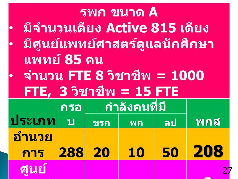 รพก ขนาด A มีจำนวนเตียง Active 815 เตียง มีศูนย์แพทย์ศาสตร์ดูแลนักศึกษา แพทย์ 85 คน จำนวน FTE 8 วิชาชีพ = 1000 FTE, 3 วิชาชีพ = 15 FTE ประเภท กรอ บ กำ