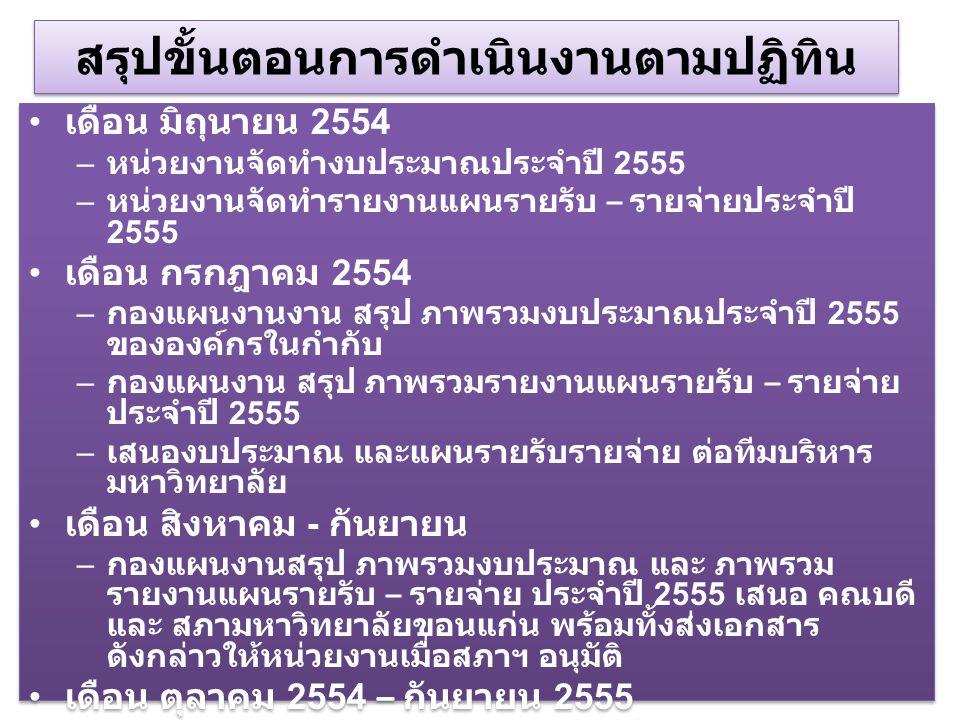 สรุปขั้นตอนการดำเนินงานตามปฏิทิน เดือน มิถุนายน 2554 – หน่วยงานจัดทำงบประมาณประจำปี 2555 – หน่วยงานจัดทำรายงานแผนรายรับ – รายจ่ายประจำปี 2555 เดือน กรกฎาคม 2554 – กองแผนงานงาน สรุป ภาพรวมงบประมาณประจำปี 2555 ขององค์กรในกำกับ – กองแผนงาน สรุป ภาพรวมรายงานแผนรายรับ – รายจ่าย ประจำปี 2555 – เสนองบประมาณ และแผนรายรับรายจ่าย ต่อทีมบริหาร มหาวิทยาลัย เดือน สิงหาคม - กันยายน – กองแผนงานสรุป ภาพรวมงบประมาณ และ ภาพรวม รายงานแผนรายรับ – รายจ่าย ประจำปี 2555 เสนอ คณบดี และ สภามหาวิทยาลัยขอนแก่น พร้อมทั้งส่งเอกสาร ดังกล่าวให้หน่วยงานเมื่อสภาฯ อนุมัติ เดือน ตุลาคม 2554 – กันยายน 2555 – หน่วยงานดำเนินงานตามงบประมาณที่ได้รับอนุมัติ – หน่วยงาน รายงานผลรายรับ – รายจ่าย ประจำปี 2555 ภายใน 15 หลังสิ้นแต่ละไตรมาส เดือน มิถุนายน 2554 – หน่วยงานจัดทำงบประมาณประจำปี 2555 – หน่วยงานจัดทำรายงานแผนรายรับ – รายจ่ายประจำปี 2555 เดือน กรกฎาคม 2554 – กองแผนงานงาน สรุป ภาพรวมงบประมาณประจำปี 2555 ขององค์กรในกำกับ – กองแผนงาน สรุป ภาพรวมรายงานแผนรายรับ – รายจ่าย ประจำปี 2555 – เสนองบประมาณ และแผนรายรับรายจ่าย ต่อทีมบริหาร มหาวิทยาลัย เดือน สิงหาคม - กันยายน – กองแผนงานสรุป ภาพรวมงบประมาณ และ ภาพรวม รายงานแผนรายรับ – รายจ่าย ประจำปี 2555 เสนอ คณบดี และ สภามหาวิทยาลัยขอนแก่น พร้อมทั้งส่งเอกสาร ดังกล่าวให้หน่วยงานเมื่อสภาฯ อนุมัติ เดือน ตุลาคม 2554 – กันยายน 2555 – หน่วยงานดำเนินงานตามงบประมาณที่ได้รับอนุมัติ – หน่วยงาน รายงานผลรายรับ – รายจ่าย ประจำปี 2555 ภายใน 15 หลังสิ้นแต่ละไตรมาส
