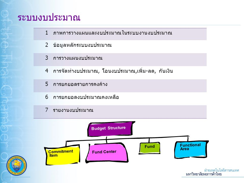 ระบบบัญชี 3 มิติ ระบบงบประมาณ 1ภาพการวางแผนและงบประมาณในระบบงานงบประมาณ 2ข้อมูลหลักระบบงบประมาณ 3การวางแผนงบประมาณ 4การจัดทำงบประมาณ, โอนงบประมาณ,เพิ่