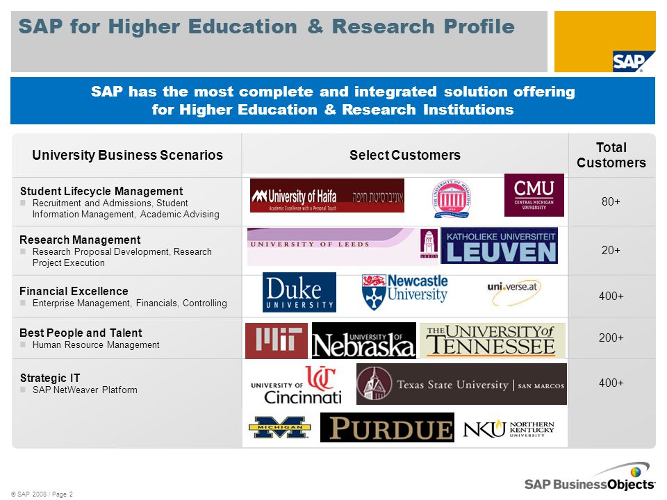 SAP for Higher Education & Research Profile © SAP 2008 / Page 2 SAP has the most complete and integrated solution offering for Higher Education & Research Institutions University Business ScenariosSelect Customers Total Customers Student Lifecycle Management Recruitment and Admissions, Student Information Management, Academic Advising 80+ Research Management Research Proposal Development, Research Project Execution 20+ Financial Excellence Enterprise Management, Financials, Controlling 400+ Best People and Talent Human Resource Management 200+ Strategic IT SAP NetWeaver Platform 400+