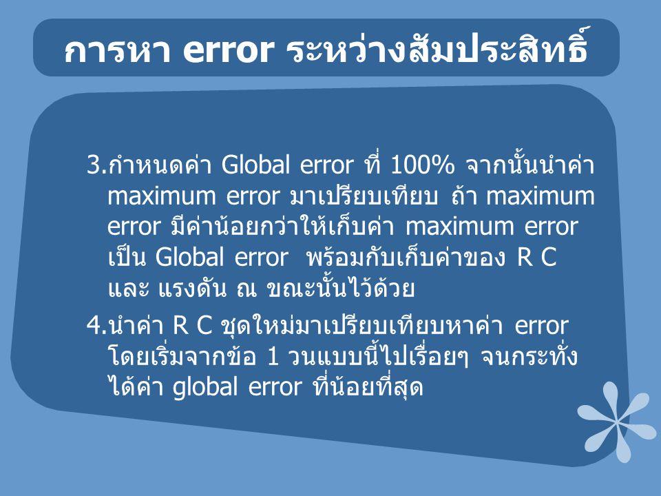 การหา error ระหว่างสัมประสิทธิ์ 3. กำหนดค่า Global error ที่ 100% จากนั้นนำค่า maximum error มาเปรียบเทียบ ถ้า maximum error มีค่าน้อยกว่าให้เก็บค่า m