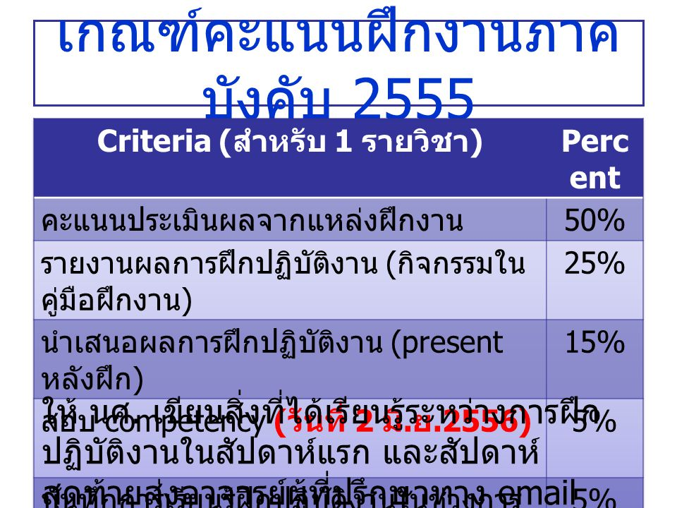 เกณฑ์คะแนนฝึกงานภาค บังคับ 2555 ให้ นศ.