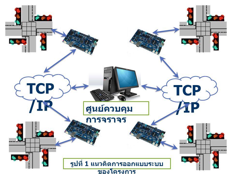 TCP /IP ศูนย์ควบคุม การจราจร รูปที่ 1 แนวคิดการออกแบบระบบ ของโครงการ