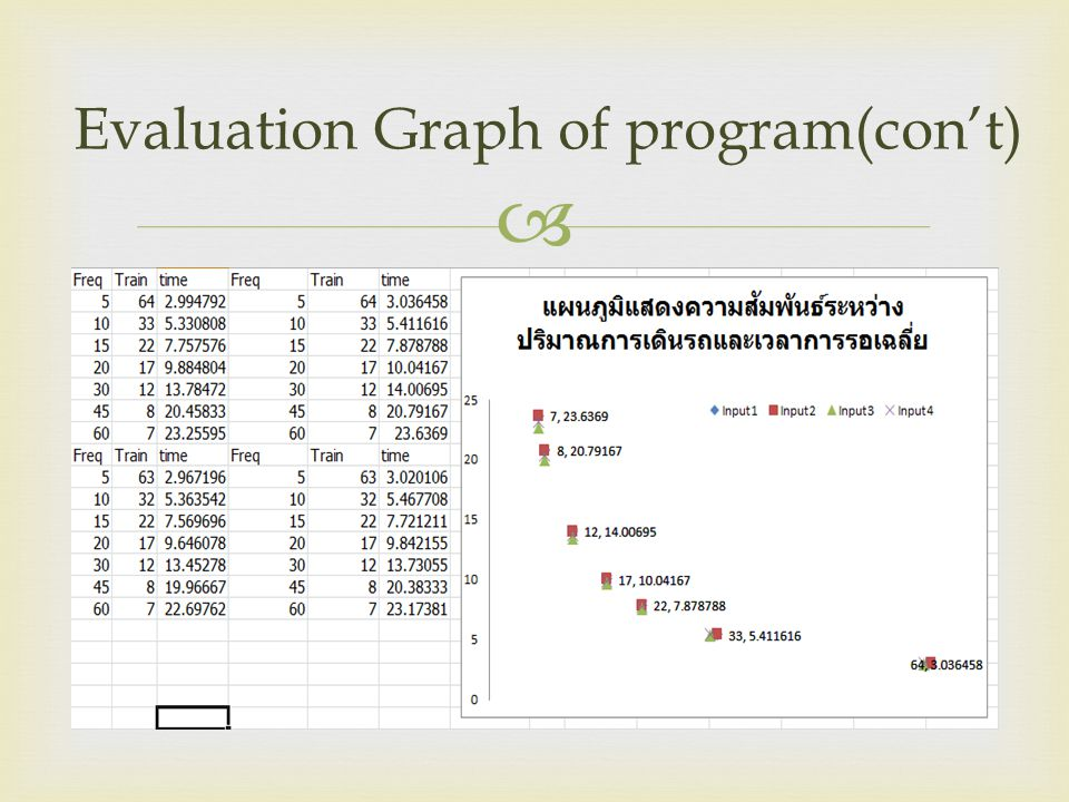  Evaluation Graph of program(con't)