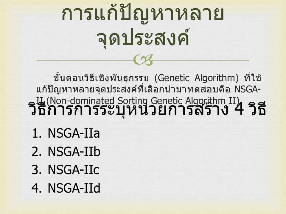  การแก้ปัญหาหลาย จุดประสงค์ ขั้นตอนวิธีเชิงพันธุกรรม (Genetic Algorithm) ที่ใช้ แก้ปัญหาหลายจุดประสงค์ที่เลือกนำมาทดสอบคือ NSGA- II (Non-dominated Sorting Genetic Algorithm II) วิธีการการระบุหน่วยการสร้าง 4 วิธี 1.NSGA-IIa 2.NSGA-IIb 3.NSGA-IIc 4.NSGA-IId