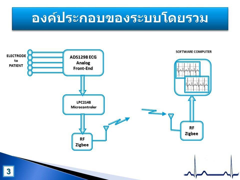 Xbee 4 4 +3.3V GND ELECTRODE CLK SELECT START RESET CS SCLK DIN DRDY DOUT GPIO port UART