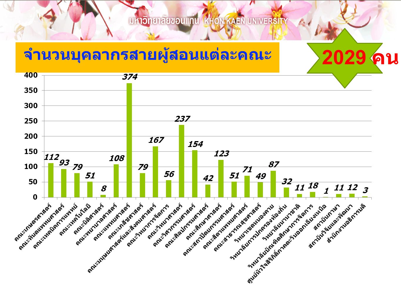 จำนวนบุคลากรสายผู้สอนแต่ละคณะ 2029 คน