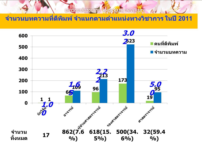 จำนวนบทความที่ตีพิมพ์ จำแนกตามตำแหน่งทางวิชาการ ในปี 2011 1.0 0 1.6 5 2.2 2 3.0 2 5.0 0 จำนวน ทั้งหมด 17 862(7.6 %) 618(15. 5%) 500(34. 6%) 32(59.4 %)