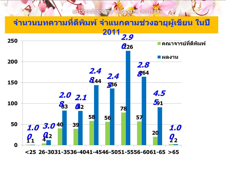จำนวนบทความที่ตีพิมพ์ จำแนกตามช่วงอายุผู้เขียน ในปี 2011 1.0 0 3.0 0 2.0 8 2.1 0 2.4 8 2.4 3 2.9 0 2.8 8 4.5 5 1.0 0