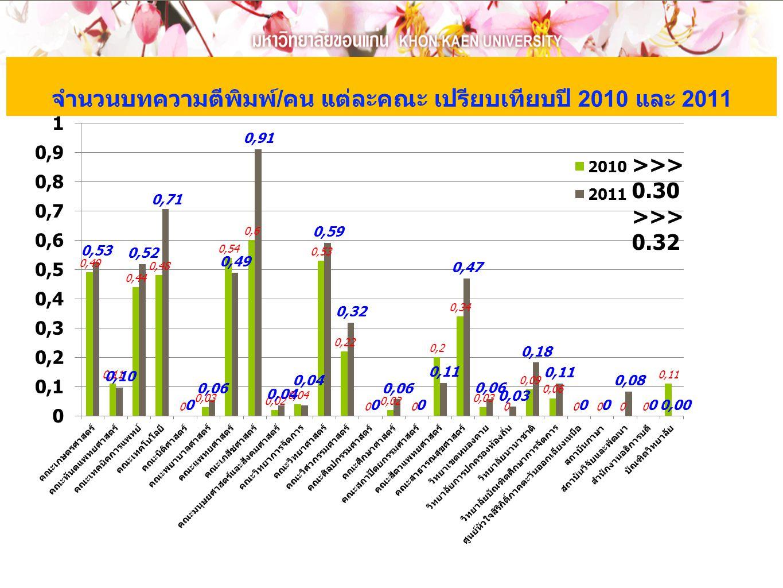 จำนวนบทความตีพิมพ์ / คน แต่ละคณะ เปรียบเทียบปี 2010 และ 2011 >>> 0.30 >>> 0.32