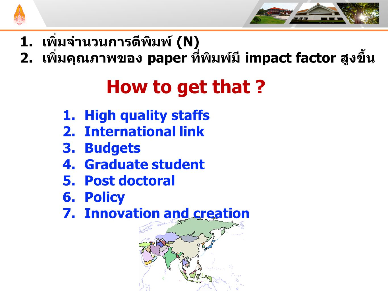 1.เพิ่มจำนวนการตีพิมพ์ (N) 2.เพิ่มคุณภาพของ paper ที่พิมพ์มี impact factor สูงขึ้น How to get that ? 1.High quality staffs 2.International link 3.Budg