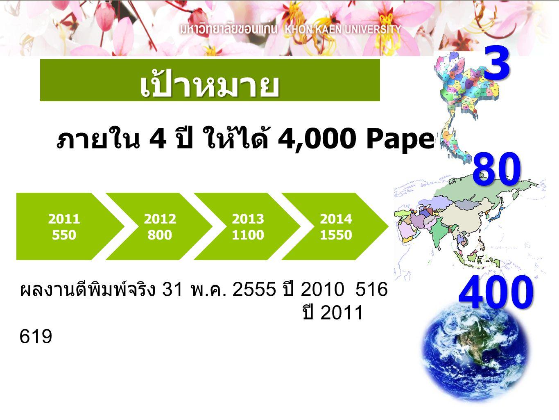 เป้าหมาย 2011 550 2012 800 2013 1100 2014 1550 ภายใน 4 ปี ให้ได้ 4,000 Paper380400 ผลงานตีพิมพ์จริง 31 พ. ค. 2555 ปี 2010 516 ปี 2011 619