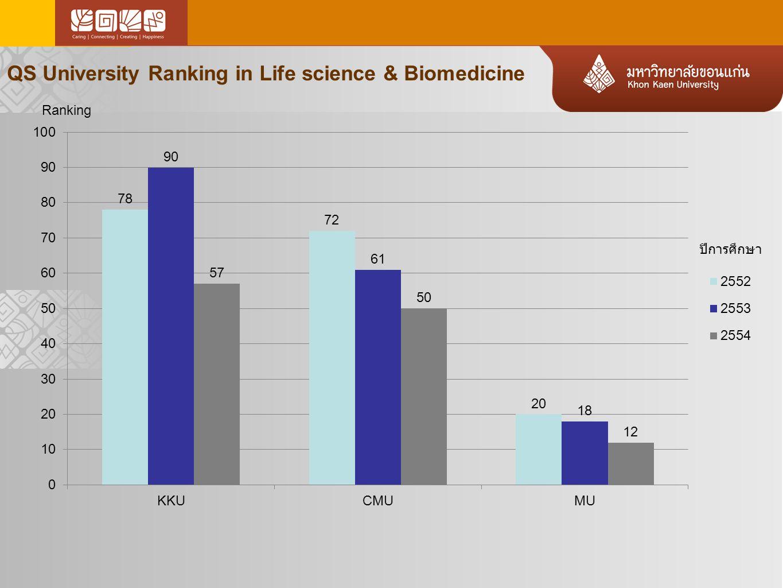 QS University Ranking in Life science & Biomedicine Ranking ปีการศึกษา