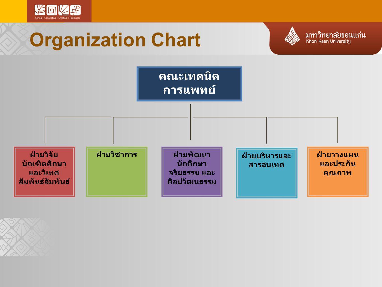 Organization Chart ฝ่ายวิจัย บัณฑิตศึกษา และวิเทศ สัมพันธ์สัมพันธ์ ฝ่ายวิชาการฝ่ายพัฒนา นักศึกษา จริยธรรม และ ศิลปวัฒนธรรม ฝ่ายบริหารและ สารสนเทศ ฝ่าย