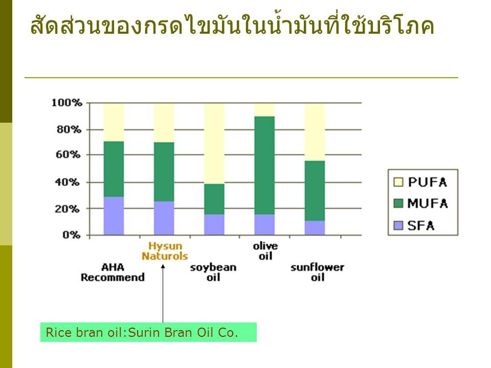 สัดส่วนของกรดไขมันในน้ำมันที่ใช้บริโภค Rice bran oil:Surin Bran Oil Co.
