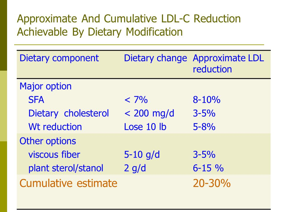 Approximate And Cumulative LDL-C Reduction Achievable By Dietary Modification Dietary componentDietary changeApproximate LDL reduction Major option SF