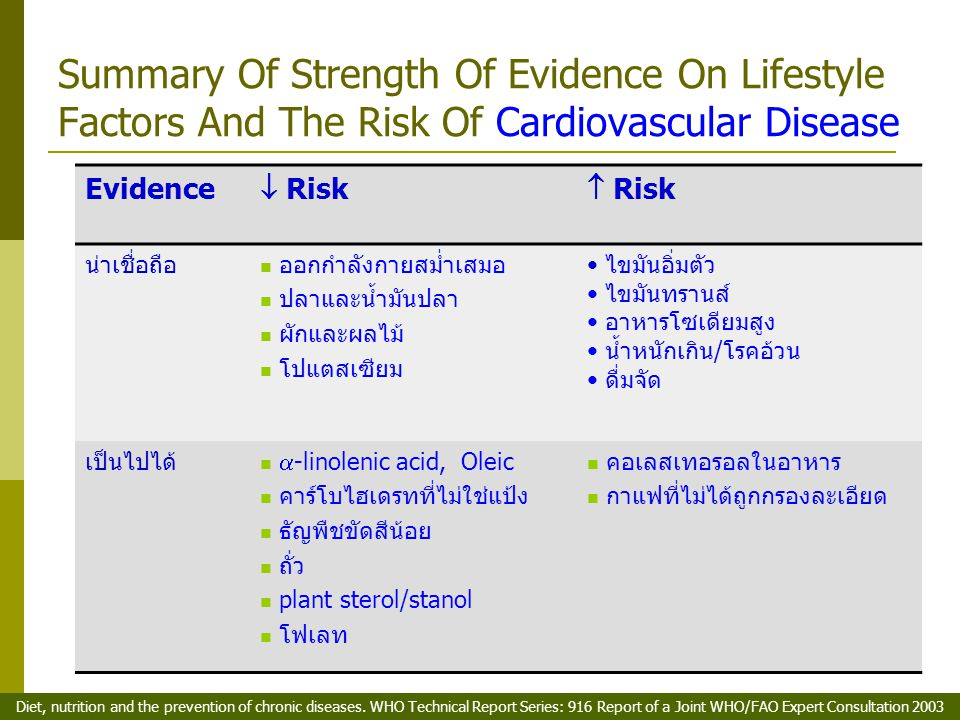 Summary Of Strength Of Evidence On Lifestyle Factors And The Risk Of Cardiovascular Disease Evidence  Risk  Risk น่าเชื่อถือ ออกกำลังกายสม่ำเสมอ ปลา