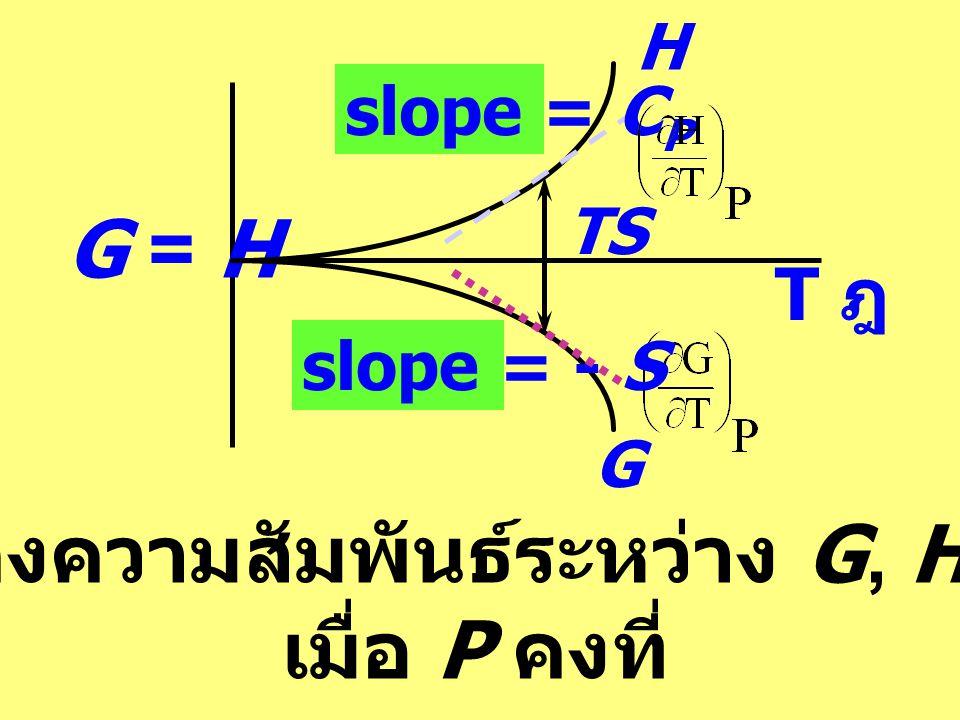 รูปแสดงความสัมพันธ์ระหว่าง G, H กับ T เมื่อ P คงที่ G = H slope = CPCP = - S G T ฎ TS H