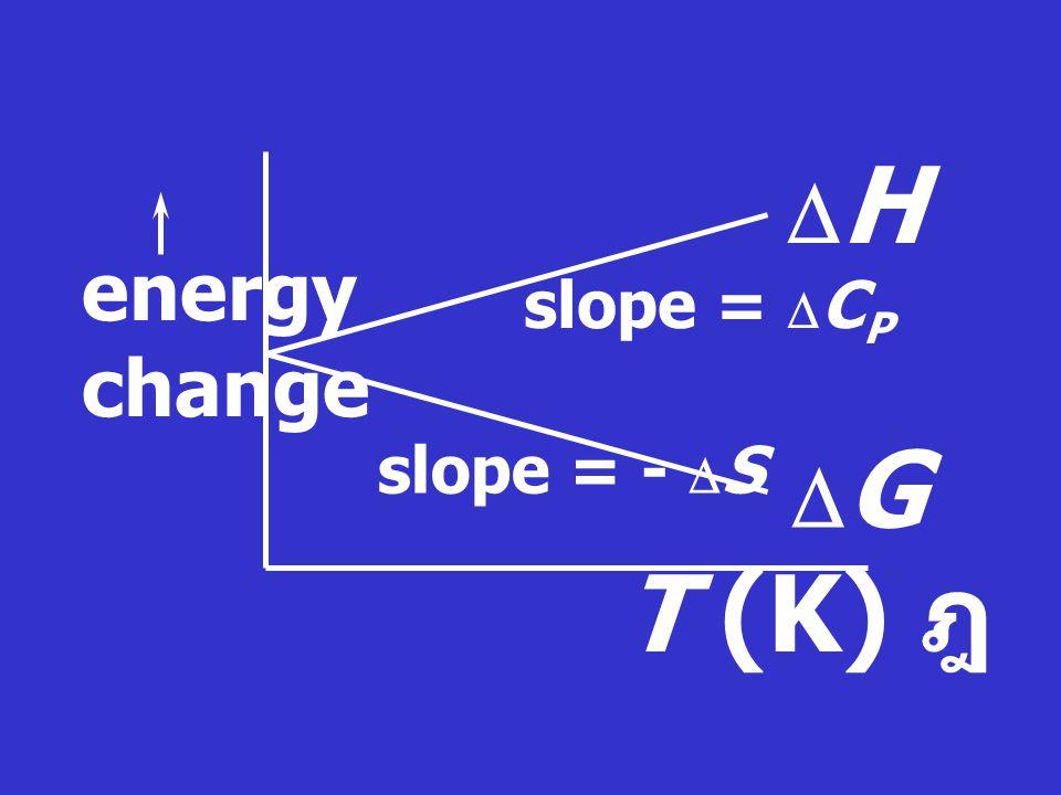 ที่ equilibrium:  G = O  G o = - RT ln (P C /P C o ) c (P D /P D o ) d (P A /P A o ) a (P B /P B o ) b  G o = - RT ln K P KP KP คือ ค่าคงที่สมดุล (equilibrium constant)