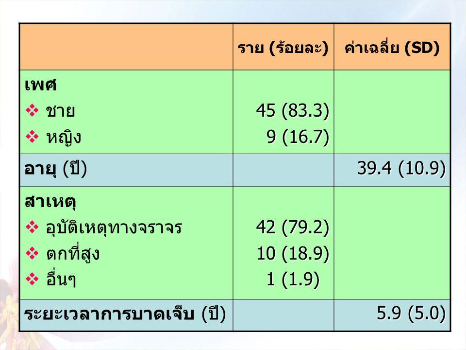 ราย (ร้อยละ)ค่าเฉลี่ย (SD) เพศ  ชาย  หญิง 45 (83.3) 9 (16.7) อายุ (ปี) 39.4 (10.9) สาเหตุ  อุบัติเหตุทางจราจร  ตกที่สูง  อื่นๆ 42 (79.2) 10 (18.9