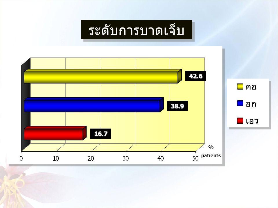 % patients42.6 38.9 16.7 ระดับการบาดเจ็บ