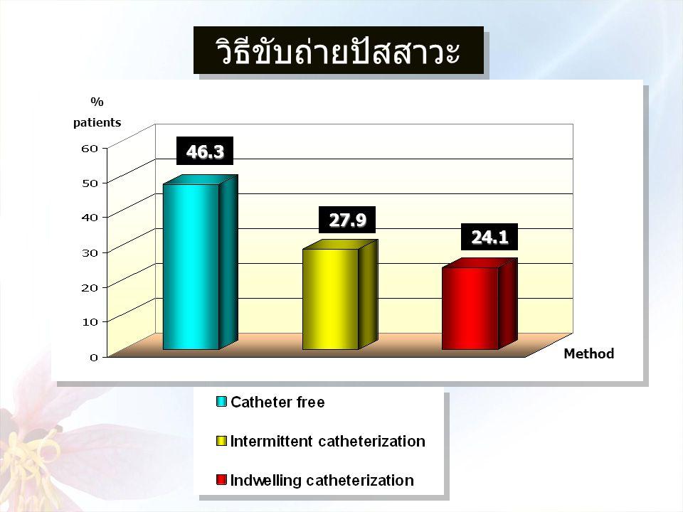 % patients Method46.327.9 24.1 วิธีขับถ่ายปัสสาวะ