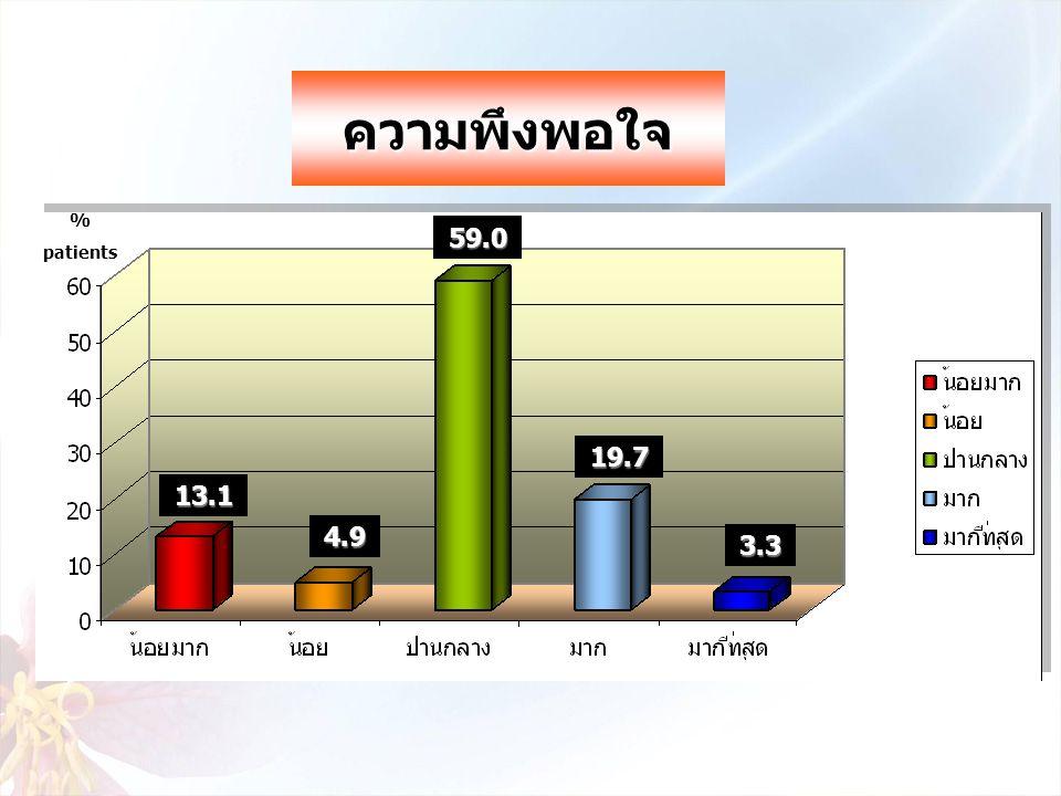 % patients 59.0 3.3 19.7 4.9 13.1 ความพึงพอใจ