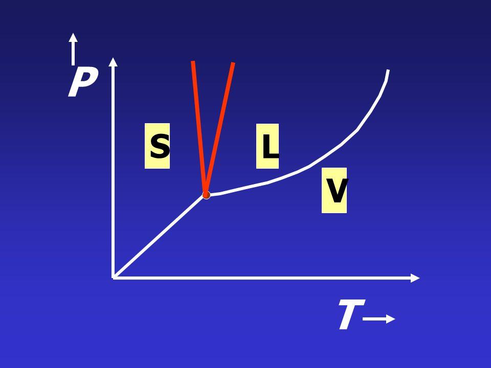 Liquid - Solid Equilibria dP =  H fus dT T  V fus กรณีของน้ำ : V l < V s  V fus < 0 กรณี CO 2 : V l > V s  V fus > 0
