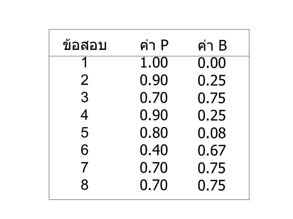 ข้อสอบ 1 2 3 4 5 6 7 8 ค่า P 1.00 0.90 0.70 0.90 0.80 0.40 0.70 ค่า B 0.00 0.25 0.75 0.25 0.08 0.67 0.75