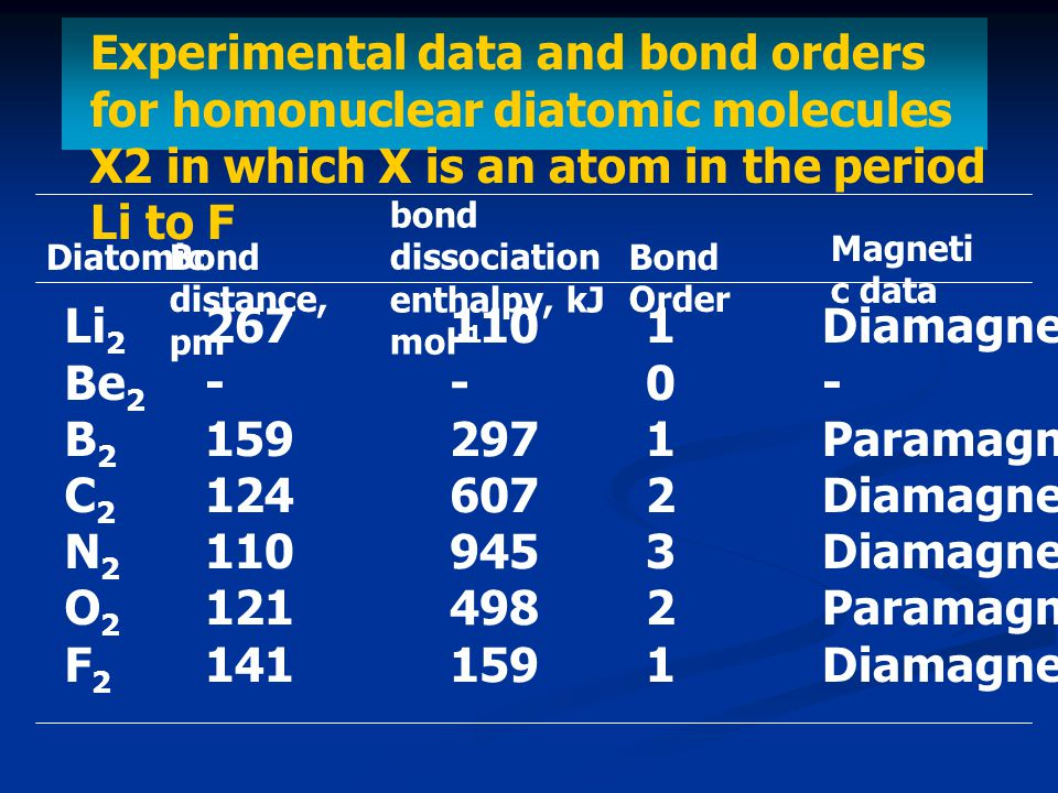 Experimental data and bond orders for homonuclear diatomic molecules X2 in which X is an atom in the period Li to F Diatomic bond dissociation enthalpy, kJ mol -1 Li 2 Be 2 B 2 C 2 N 2 O 2 F 2 267 - 159 124 110 121 141 110 - 297 607 945 498 159 Bond distance, pm Magneti c data 10123211012321 Diamagnetic - Paramagnetic Diamagnetic Paramagnetic Diamagnetic Bond Order