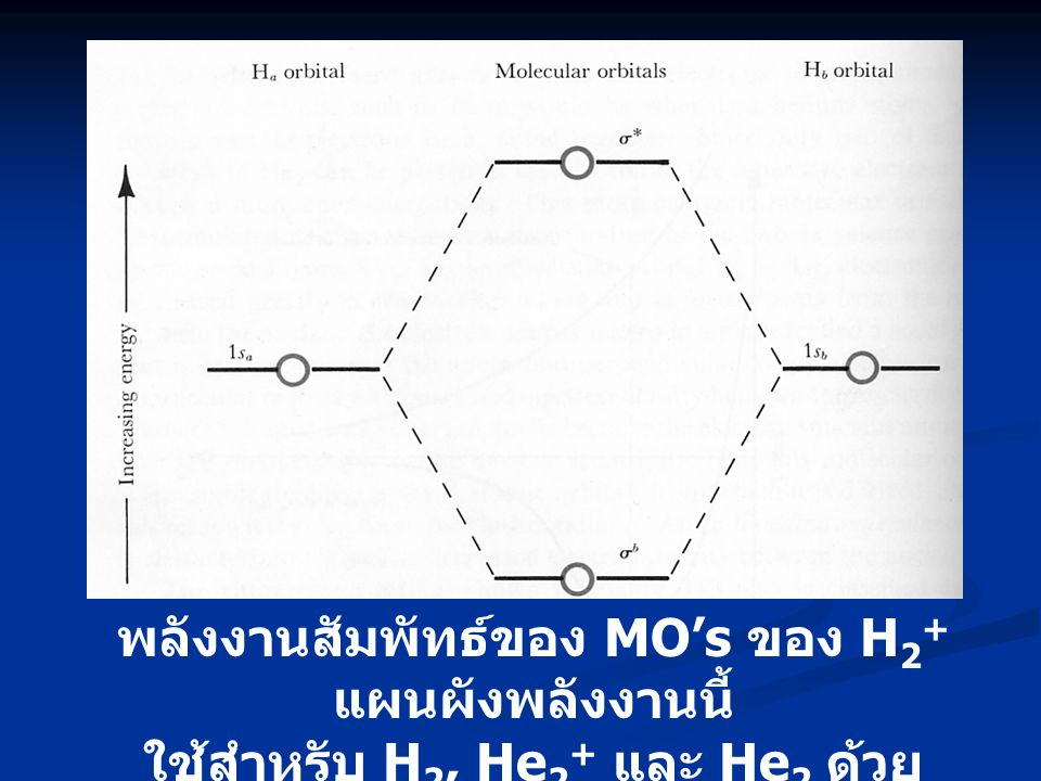 พลังงานสัมพัทธ์ของ MO's ของ H 2 + แผนผังพลังงานนี้ ใช้สำหรับ H 2, He 2 + และ He 2 ด้วย