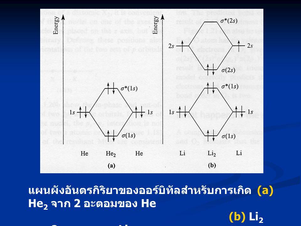 แผนผังอันตรกิริยาของออร์บิทัลสำหรับการเกิด (a) He 2 จาก 2 อะตอมของ He (b) Li 2 จาก 2 อะตอมของ Li