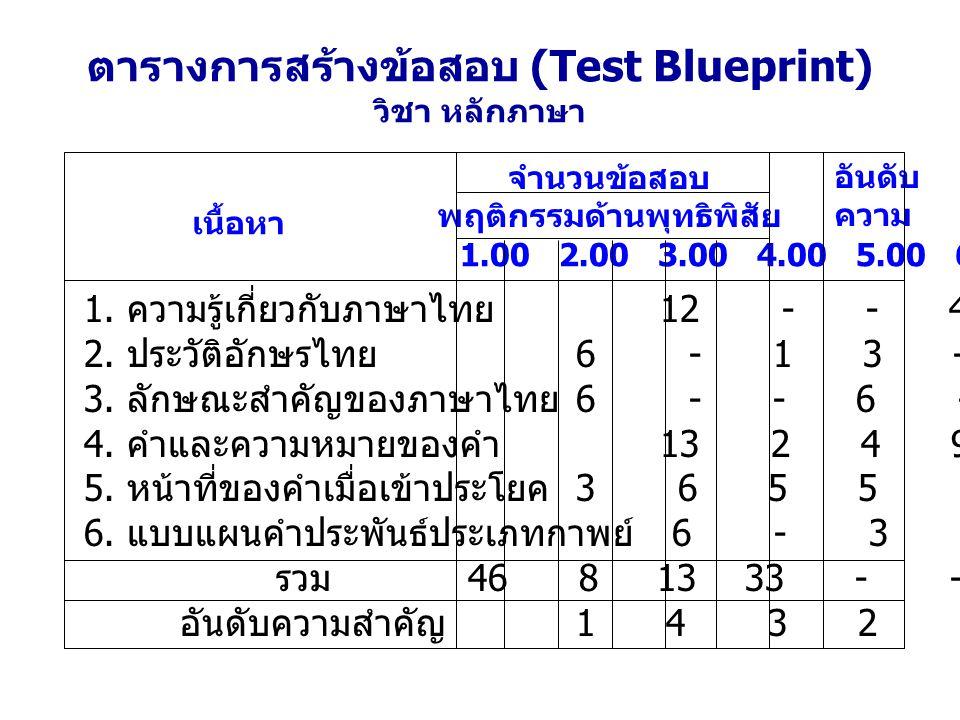 ตารางการสร้างข้อสอบ (Test Blueprint) วิชา หลักภาษา 1. ความรู้เกี่ยวกับภาษาไทย 12 - - 4 - - 16 3 2. ประวัติอักษรไทย 6 - 1 3 - - 10 6 3. ลักษณะสำคัญของภ