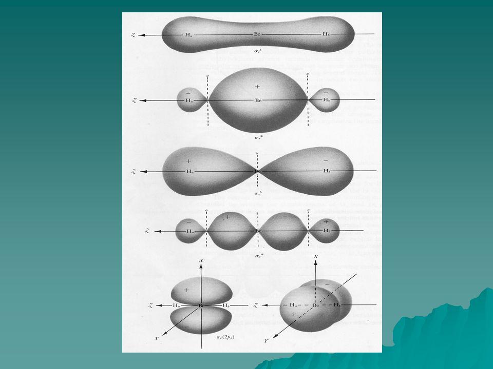 สำหรับ LGO(1) ได้สัญลักษณ์ทาง สมมาตรเป็น a 1 LGO(2) ได้สัญลักษณ์ทาง สมมาตรเป็น b 2 เนื่องจากเมื่อทำ symmetry operation แต่ละชนิดบน ออร์บิทัลนี้ สอดคล้องกับแถวของตัวเลข ดังนี้ E C 2  v(xz)  v'(yz) 1 -1 -1 1 ในการสร้างไดอะแกรมแสดง ความสัมพันธ์ระหว่างออร์บิทัลนั้น เฉพาะ ออร์บิทัลที่มีสัญลักษณ์ทางสมมาตรที่ เหมือนกันเท่านั้น จึงสามารถ interact กันได้ เป็นการประยุกต์ใช้ group theory ในการบ่งถึงสมมาตรออร์บิทัล