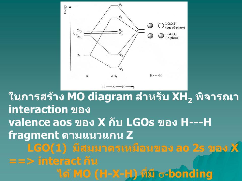 A bent triatomic : H 2 O พิจารณาโมเลกุล H 2 O อยู่ในระนาบ yz และแกน z อยู่ในแนวเดียวกับ C 2 axis O : 2s, 2p x, 2p y, 2p z LGOs ของ H--H unit ( ดังรูป ) เหมือนกัน กับของ H--H fragment ใน linear XH 2 ต่างกันเฉพาะตำแหน่งของอะตอมใน โมเลกุล 2s และ 2p z ao s ของ O มีสมมาตร เหมาะสมที่จะ interact กับ LGO(1) ของ H--H ==> ได้ 3 MOs (  1,  3 และ  6 ) ท้ายสุดบรรจุอิเล็กตรอนใน MO s โดยใช้ aufbau principle ผลการ อธิบายพันธะใน XH 2 โดยใช้ MOT คือ  -bonding character ใน Mos ซึ่งกระจายไปทั้งสามอะตอม ==> delocalized over H-X-H  1 และ  4