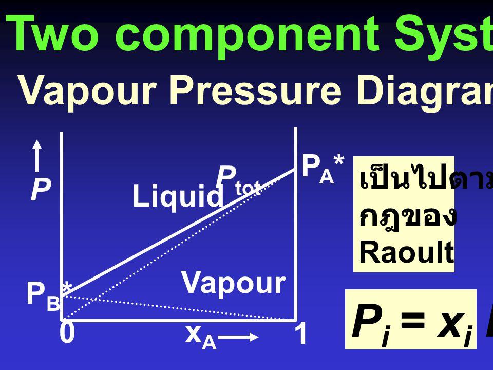 Two component Systems Vapour Pressure Diagrams: สาร A + B Liquid Vapour PB*PB* PA*PA* xAxA 0 1 เป็นไปตาม กฎของ Raoult P P i = xi xi Pi*Pi* P tot