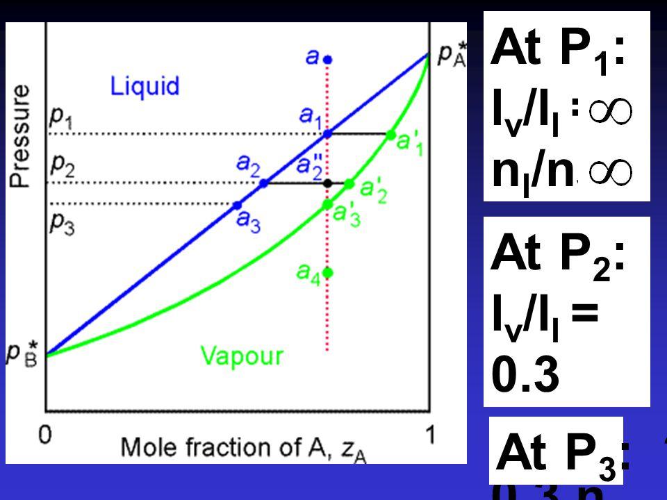 n  l  = n  l  กฎลีเวอร์ (Lever Rule) ใช้ประโยชน์ในการคำนวณอัตราส่วนระหว่าง จำนวนโมล ( ทั้งหมด ) ในของเหลวและในไอได้  = liquid  = vapour nvnv