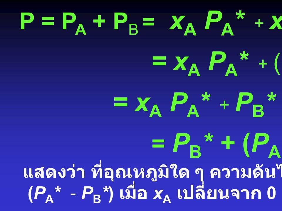 P = P A + P B = x A P A * + x B P B * = x A P A * + (1- x A ) P B * = x A P A * + P B * - x A P B * = P B * + (P A * - P B *) x A แสดงว่า ที่อุณหภูมิใด ๆ ความดันไอรวมมีค่าระหว่าง (P A * - P B *) เมื่อ x A เปลี่ยนจาก 0 - 1
