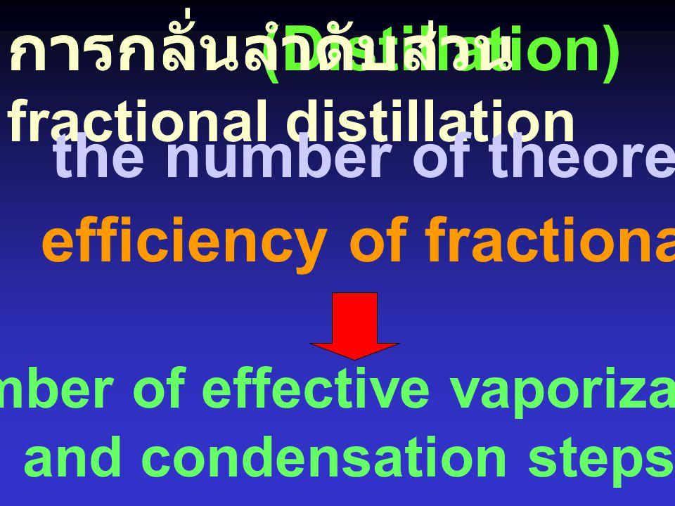 การกลั่นลำดับ ส่วน Fractional Distillation การกลั่นควบแน่นซ้ำ ๆ กัน อย่างต่อเนื่อง ให้เพลท (plate) หนึ่งของคอลัมน์ มี T = T 1 ให้อีกเพลทหนึ่งมี T = T
