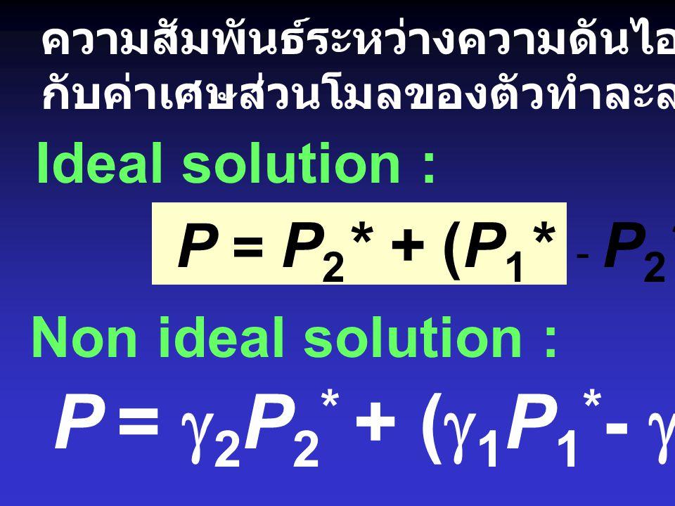 ความสัมพันธ์ระหว่างความดันไอของตัวทำละลาย ในสารละลาย กับค่าเศษส่วนโมลของตัวทำละลาย P i = x i P i * Ideal solution : P i = x i x  i P i * Non ideal so