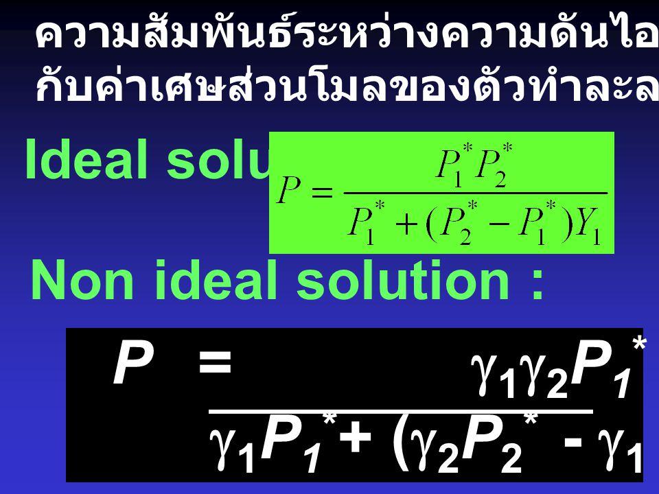 ความสัมพันธ์ระหว่างความดันไอของสารละลาย กับค่าเศษส่วนโมลของตัวทำละลายในสารละลาย (x) Ideal solution : P = P 2 * + (P 1 * - P 2 *) x 1 P =  2 P 2 * + (