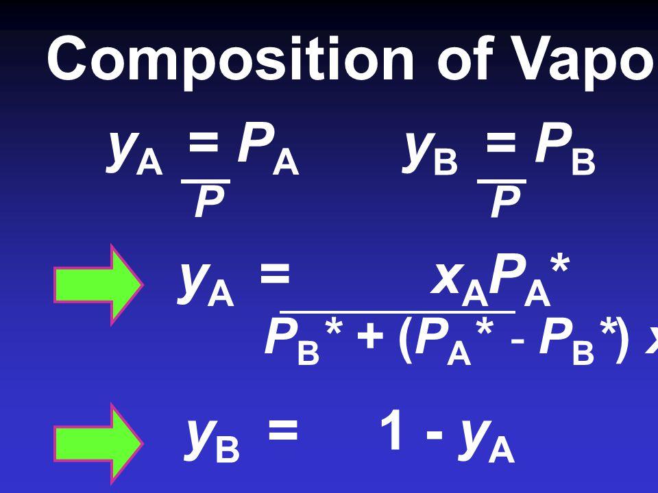 P = P A + P B = x A P A * + x B P B * = x A P A * + (1- x A ) P B * = x A P A * + P B * - x A P B * = P B * + (P A * - P B *) x A แสดงว่า ที่อุณหภูมิใ