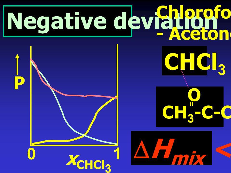 ไดอะแกรมของสารละลายไม่สมบูรณ์แบบ ที่คล้ายคลึงกับ กรณีของสารละลายสมบูรณ์แบบมาก เช่น CCl 4 - Benzene MtOH - H 2 O
