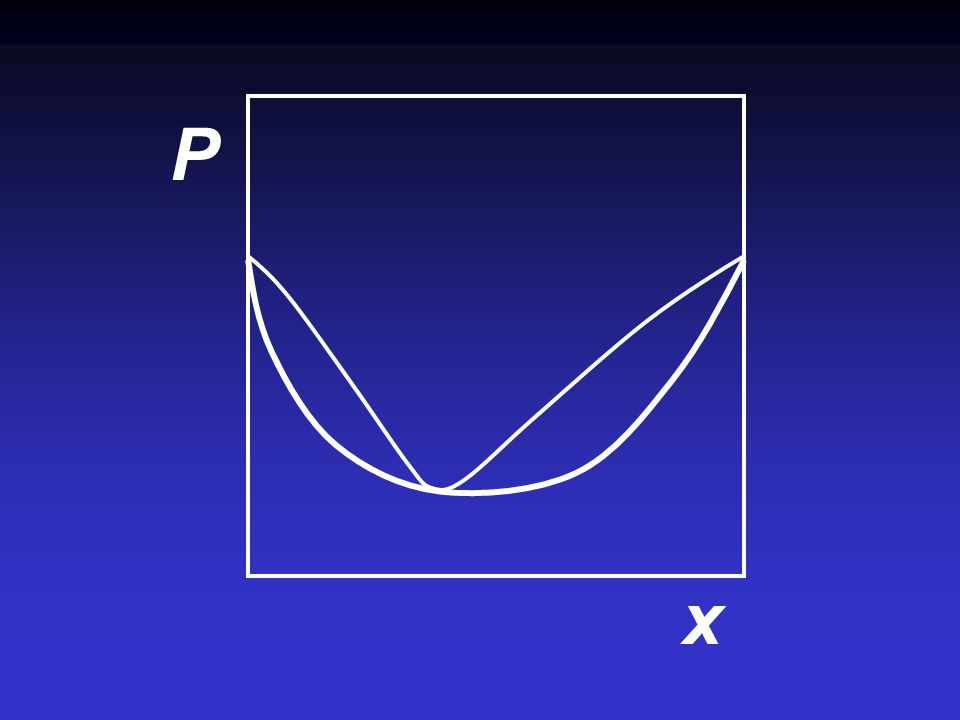Negative deviation P x CHCl 3 ฎ 0 1 Chloroform - Acetone CHCl 3 CH 3 -C-CH 3 O  H mix < 0