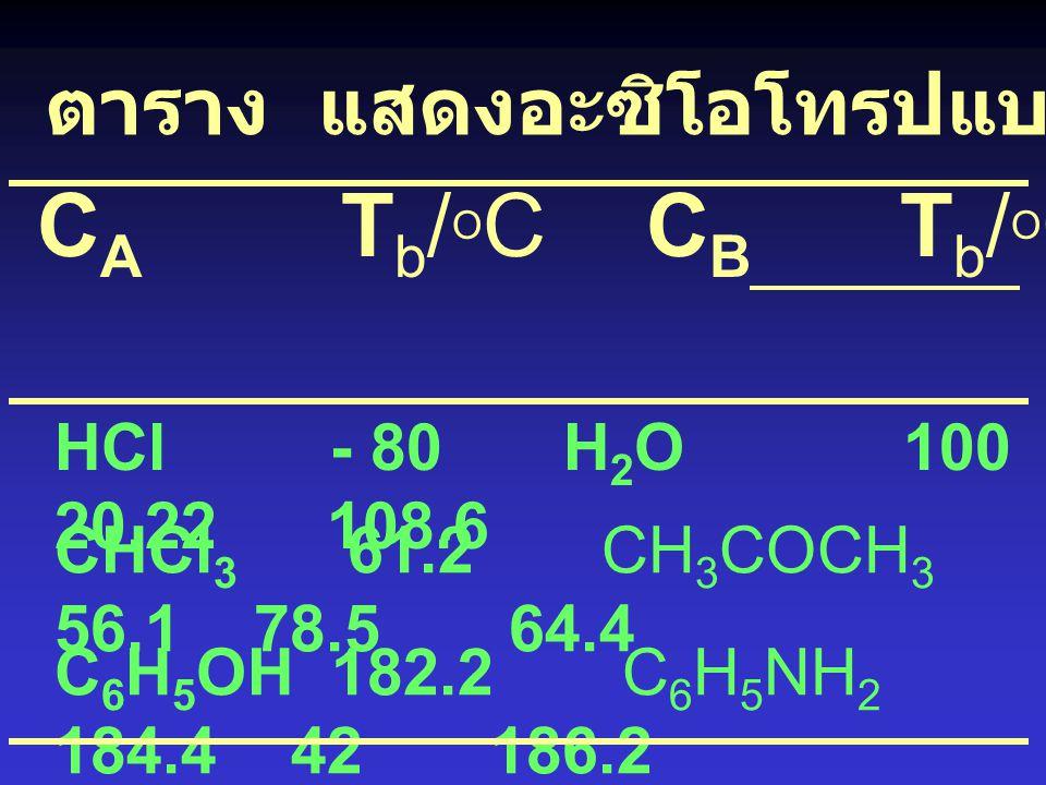Maximum azeotropes A - B stabilized liquid A - B reduce vapour pressure negative deviation A B ตัวอย่าง เช่น HCl/water azeo. 80 % (w/w) water, bp. = 1