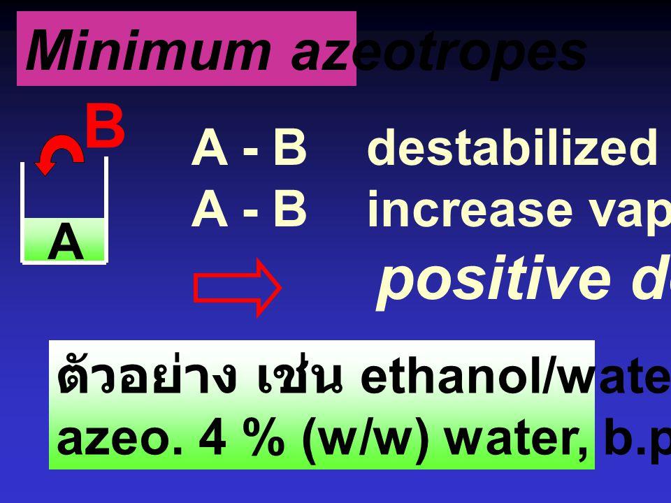 Minimum azeotrope low-boiling azeotrope