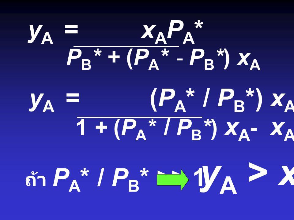 Composition of Vapour y A = P A P y B = P B P y A = x A P A * P B * + (P A * - P B *) x A y B = 1 - yAyA
