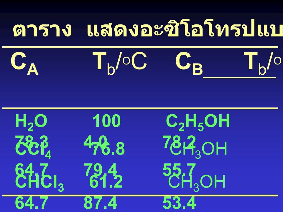 Minimum azeotropes A - B destabilized liquid A - B increase vapour pressure positive deviation A B ตัวอย่าง เช่น ethanol/water azeo. 4 % (w/w) water,
